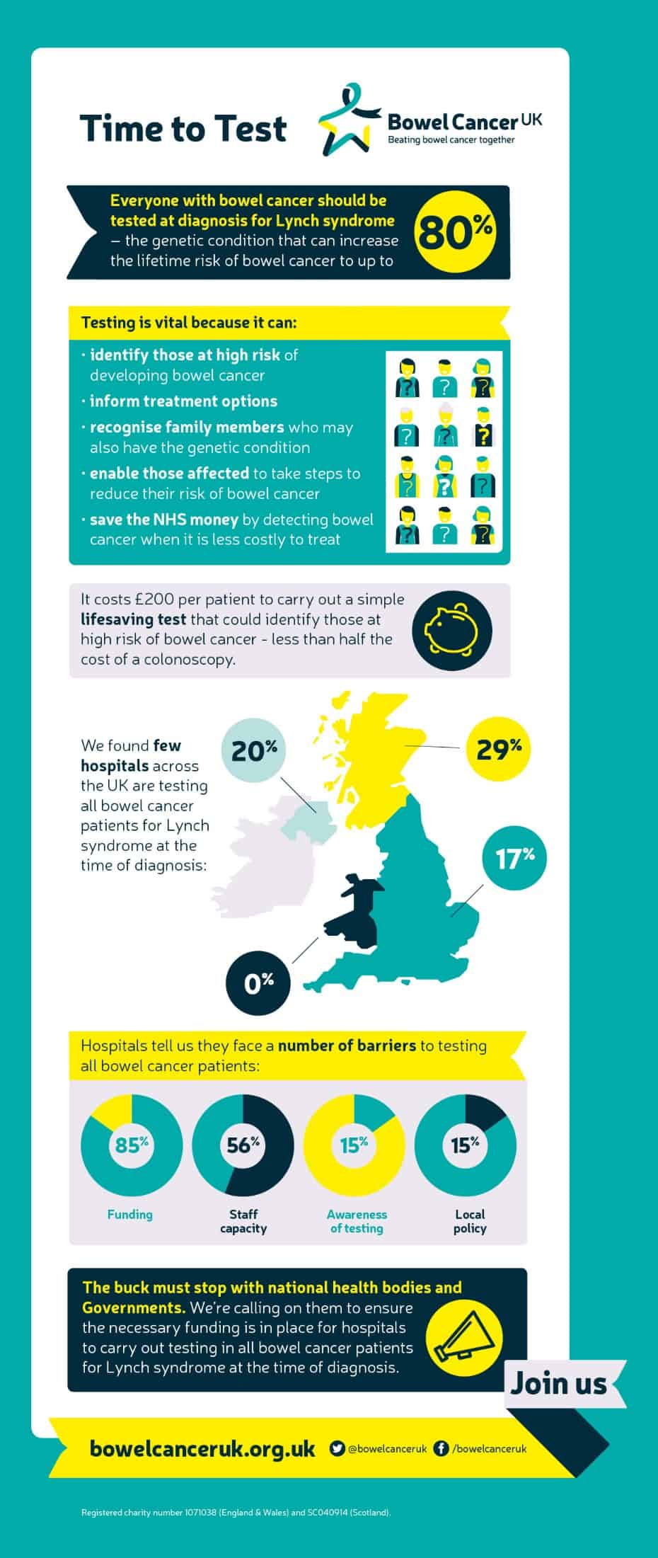 Lynch syndrome facts and statistics