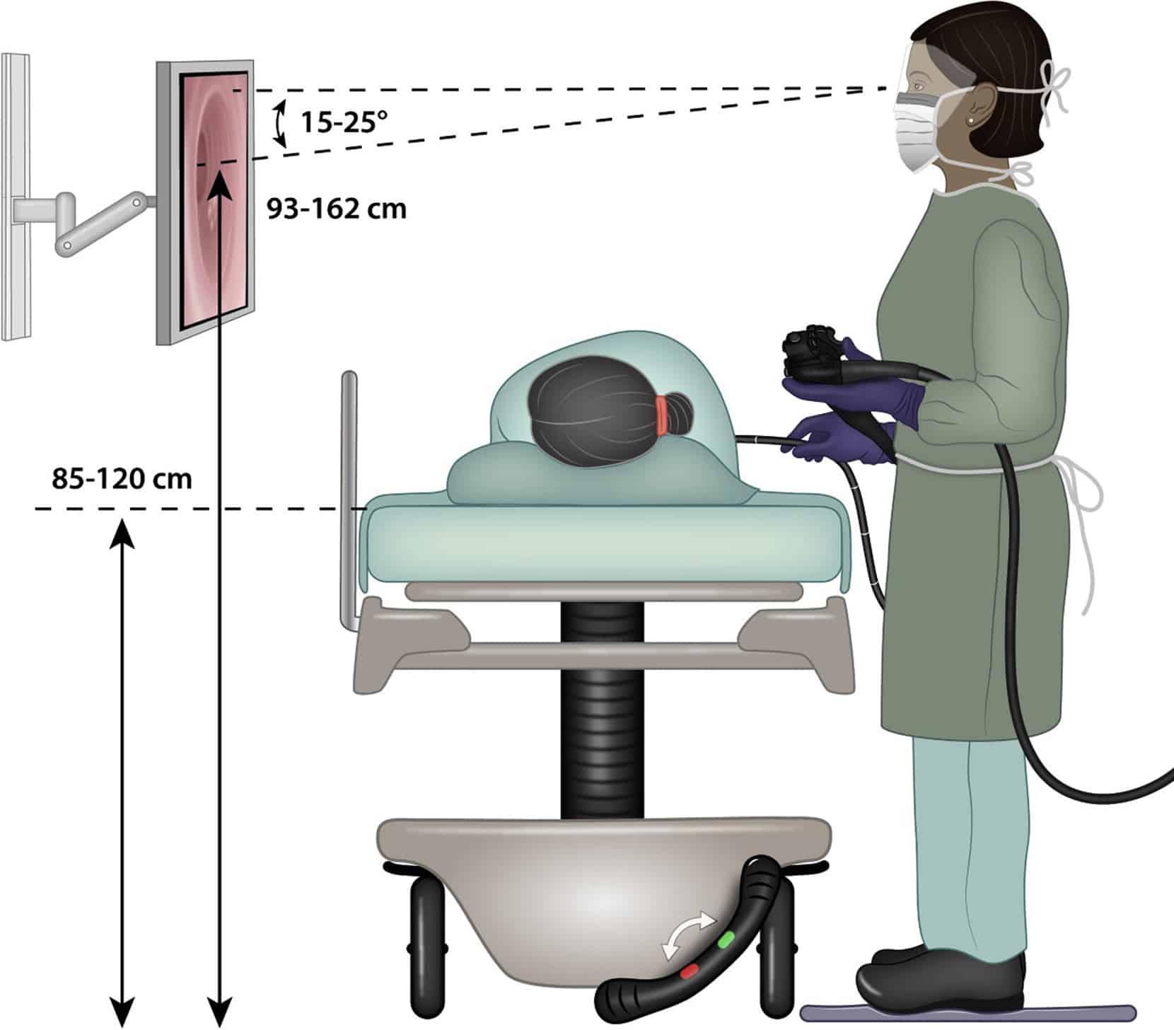 Ergonomic Endoscopy