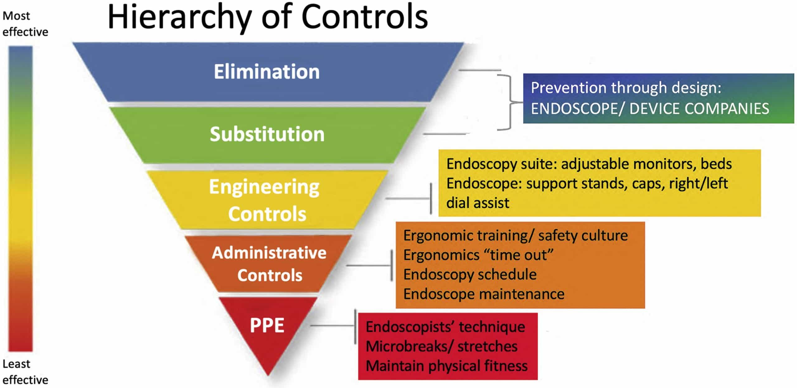 Ergonomic Endoscopy Hierarchy of Controls